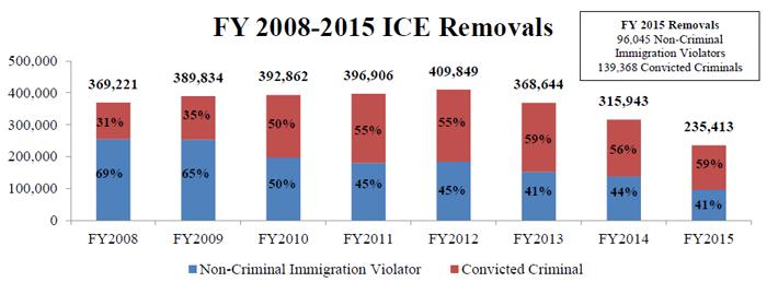 illegal immigration deportation